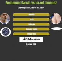 Emmanuel Garcia vs Israel Jimenez h2h player stats