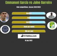 Emmanuel Garcia vs Jaine Barreiro h2h player stats
