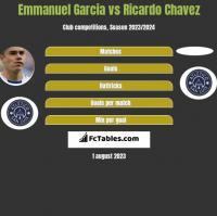 Emmanuel Garcia vs Ricardo Chavez h2h player stats