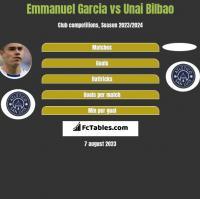 Emmanuel Garcia vs Unai Bilbao h2h player stats