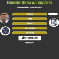 Emmanuel Garcia vs Irving Zurita h2h player stats