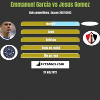 Emmanuel Garcia vs Jesus Gomez h2h player stats