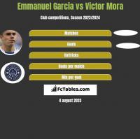 Emmanuel Garcia vs Victor Mora h2h player stats