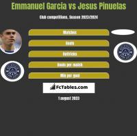 Emmanuel Garcia vs Jesus Pinuelas h2h player stats