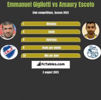Emmanuel Gigliotti vs Amaury Escoto h2h player stats