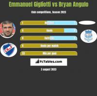Emmanuel Gigliotti vs Bryan Angulo h2h player stats