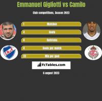 Emmanuel Gigliotti vs Camilo h2h player stats