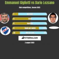 Emmanuel Gigliotti vs Dario Lezcano h2h player stats