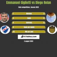 Emmanuel Gigliotti vs Diego Rolan h2h player stats