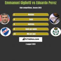 Emmanuel Gigliotti vs Eduardo Perez h2h player stats