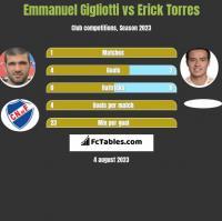 Emmanuel Gigliotti vs Erick Torres h2h player stats