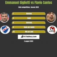 Emmanuel Gigliotti vs Flavio Santos h2h player stats