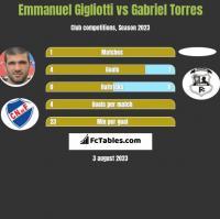 Emmanuel Gigliotti vs Gabriel Torres h2h player stats