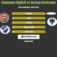 Emmanuel Gigliotti vs German Berterame h2h player stats