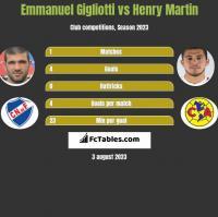 Emmanuel Gigliotti vs Henry Martin h2h player stats