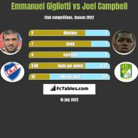 Emmanuel Gigliotti vs Joel Campbell h2h player stats