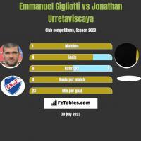 Emmanuel Gigliotti vs Jonathan Urretaviscaya h2h player stats
