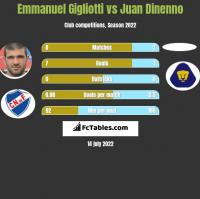 Emmanuel Gigliotti vs Juan Dinenno h2h player stats