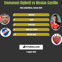 Emmanuel Gigliotti vs Nicolas Castillo h2h player stats