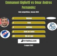Emmanuel Gigliotti vs Omar Andres Fernandez h2h player stats