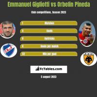 Emmanuel Gigliotti vs Orbelin Pineda h2h player stats