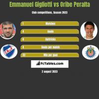 Emmanuel Gigliotti vs Oribe Peralta h2h player stats