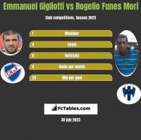 Emmanuel Gigliotti vs Rogelio Funes Mori h2h player stats