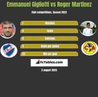Emmanuel Gigliotti vs Roger Martinez h2h player stats