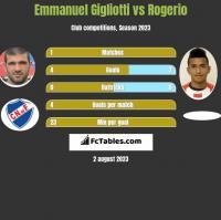 Emmanuel Gigliotti vs Rogerio h2h player stats