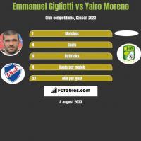 Emmanuel Gigliotti vs Yairo Moreno h2h player stats