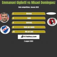 Emmanuel Gigliotti vs Misael Dominguez h2h player stats