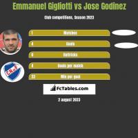 Emmanuel Gigliotti vs Jose Godinez h2h player stats