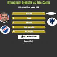 Emmanuel Gigliotti vs Eric Cantu h2h player stats