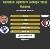 Emmanuel Gigliotti vs Santiago Tomas Gimenez h2h player stats