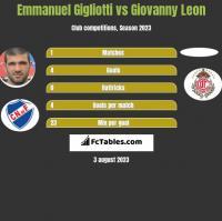 Emmanuel Gigliotti vs Giovanny Leon h2h player stats