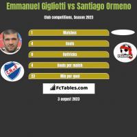 Emmanuel Gigliotti vs Santiago Ormeno h2h player stats