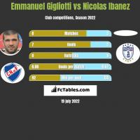 Emmanuel Gigliotti vs Nicolas Ibanez h2h player stats