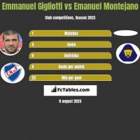 Emmanuel Gigliotti vs Emanuel Montejano h2h player stats