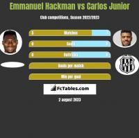 Emmanuel Hackman vs Carlos Junior h2h player stats