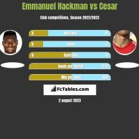 Emmanuel Hackman vs Cesar h2h player stats