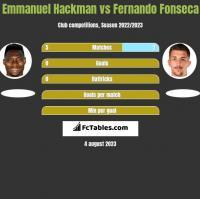 Emmanuel Hackman vs Fernando Fonseca h2h player stats
