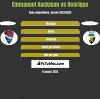 Emmanuel Hackman vs Henrique h2h player stats