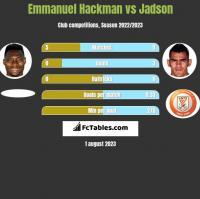 Emmanuel Hackman vs Jadson h2h player stats