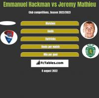 Emmanuel Hackman vs Jeremy Mathieu h2h player stats