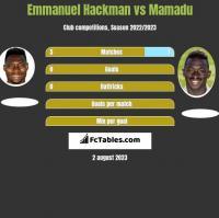 Emmanuel Hackman vs Mamadu h2h player stats
