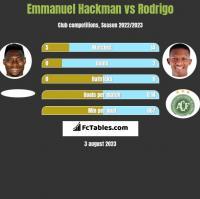 Emmanuel Hackman vs Rodrigo h2h player stats