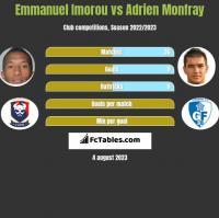 Emmanuel Imorou vs Adrien Monfray h2h player stats