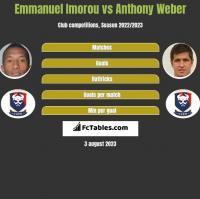 Emmanuel Imorou vs Anthony Weber h2h player stats