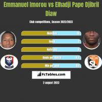 Emmanuel Imorou vs Elhadji Pape Djibril Diaw h2h player stats
