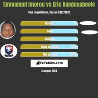 Emmanuel Imorou vs Eric Vandenabeele h2h player stats